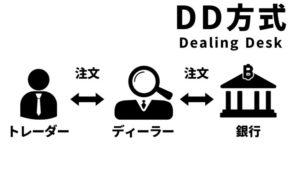 海外FX,口コミ,評判,FXジャイアンツ,DD方式