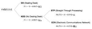 海外FX,口コミ,評判,FXジャイアンツ,NDD方式,ECN,STP,分類表