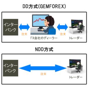 海外FX,口コミ,評判,GEMFOREX,DD方式