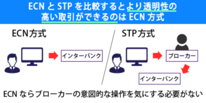 海外FX,口コミ,評判,HotForex,ECN,STP