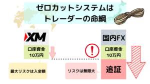 海外FX,口コミ,評判,XM,ゼロカットシステム