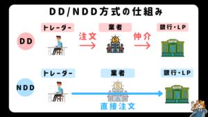 海外FX,口コミ,評判,XM,NDD方式