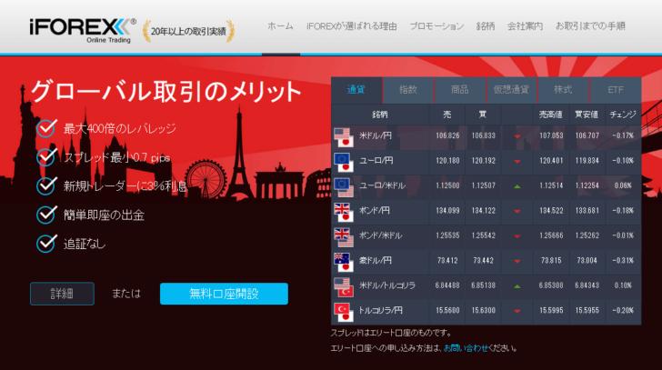 海外FX,口コミ,評判,iFOREX