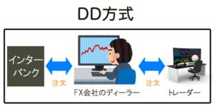 海外FX,口コミ,評判,iFOREX,DD方式